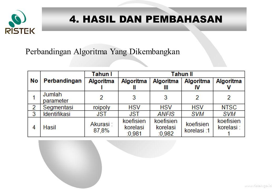www.ristek.go.id 4. HASIL DAN PEMBAHASAN Perbandingan Algoritma Yang Dikembangkan