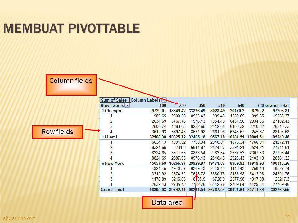 abc.aurino.com MEMBUAT PIVOTTABLE Column fields Row fields Data area 48