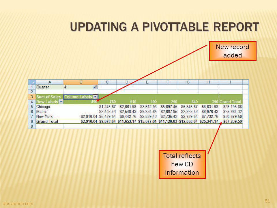 abc.aurino.com UPDATING A PIVOTTABLE REPORT New record added Total reflects new CD information 51
