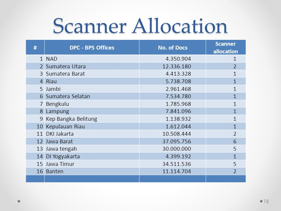 18 Scanner Allocation #DPC - BPS OfficesNo. of Docs Scanner allocation 1NAD 4.350.904 1 2Sumatera Utara 12.336.180 2 3Sumatera Barat 4.413.328 1 4Riau