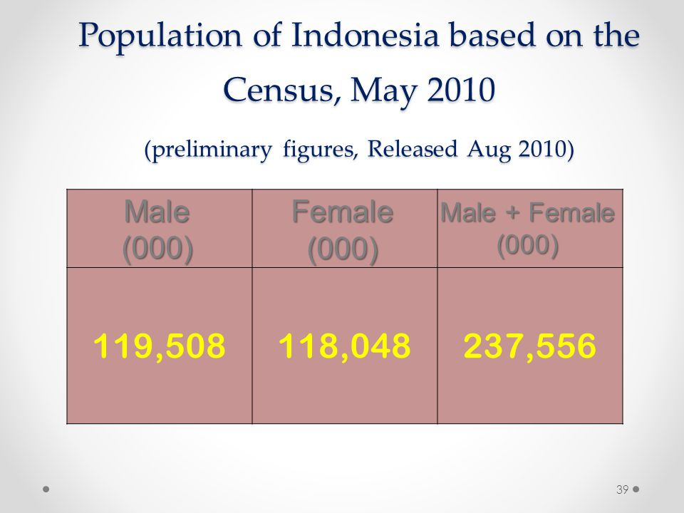 Population of Indonesia based on the Census, May 2010 (preliminary figures, Released Aug 2010) Male(000)Female(000) Male + Female (000) 119,508 118,04