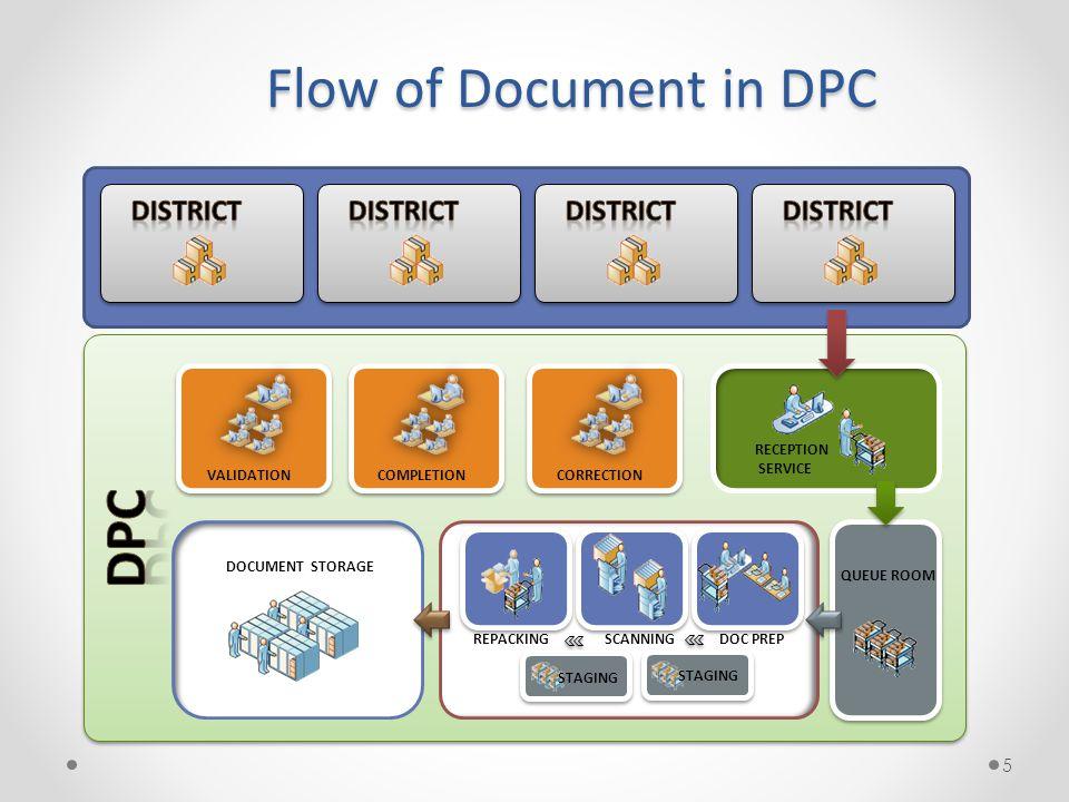 16  Data Capture Server, Validation Server