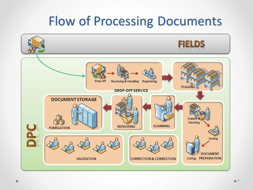 Capture Process Flow •Classification •Recognition PC Document Review PC & Scanner Server Data Capture PC Correction PC Completion Server Database PC QUALITY CONTROL