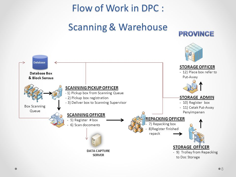8 Flow of Work in DPC : Scanning & Warehouse Box Scanning Queue SCANNING PICKUP OFFICER - 1) Pickup box from Scanning Queue - 2) Pickup box registrati
