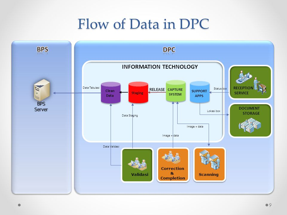 9 Flow of Data in DPC BPSServer INFORMATION TECHNOLOGY CAPTURE SYSTEM SUPPORT APPS Staging Clean Data Data Tabulasi Correction & Completion Validasi D