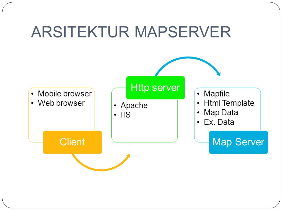 ARSITEKTUR MAPSERVER •Mobile browser •Web browser Client •Apache •IIS Http server •Mapfile •Html Template •Map Data •Ex. Data Map Server