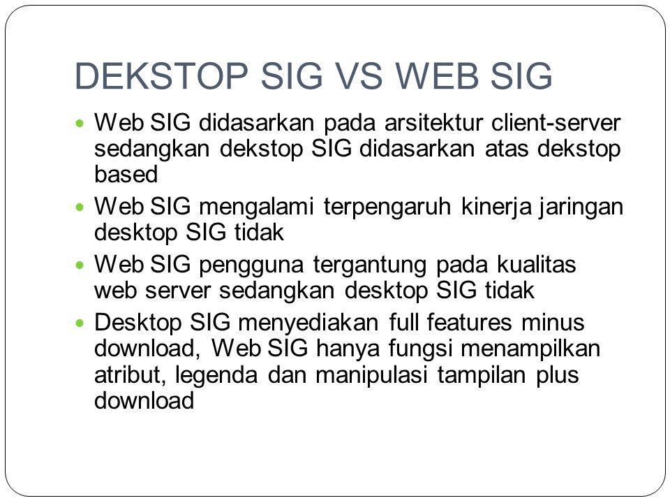 WEB SIG  Kebutuhan pengembang (produsen)  Kebutuhan Pengguna (clients)  Pintu Daya tarik  Eksistensi dan Aktualisasi  Konsep Client Server  Teknologi Hardware  Teknologi Sofware  DBMS  Pengembangan tipe data spasial