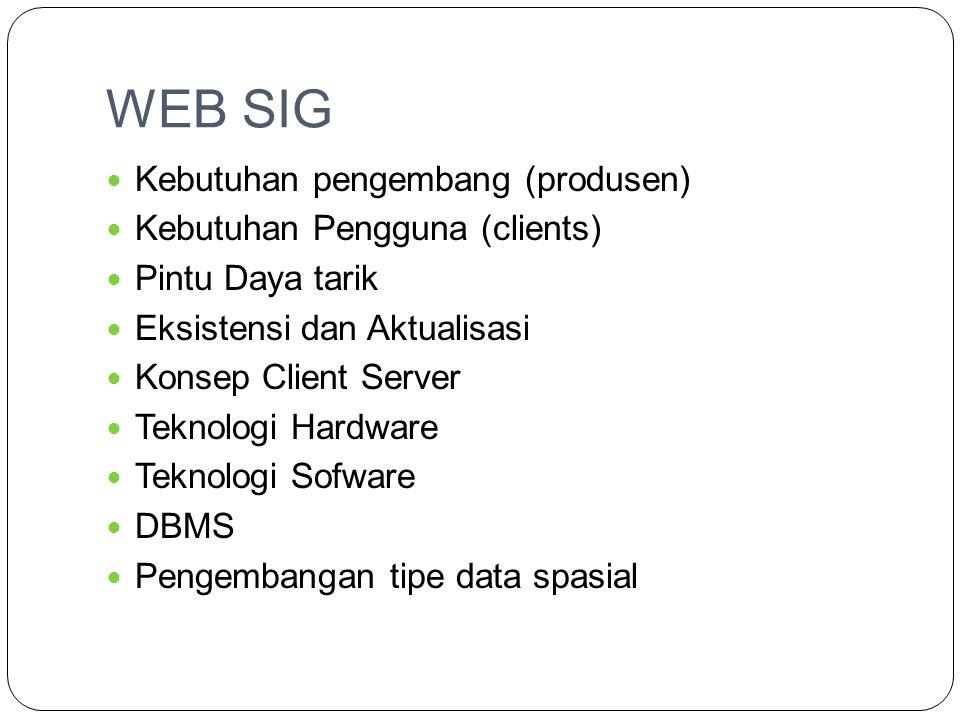 WEB SIG  Globalisasi  Teknologi Telekomunikasi & Internet  Masa Depan SIG  Open Source  Infrastruktur Data Spasial