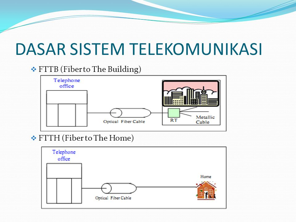 DASAR SISTEM TELEKOMUNIKASI  FTTB (Fiber to The Building)  FTTH (Fiber to The Home)