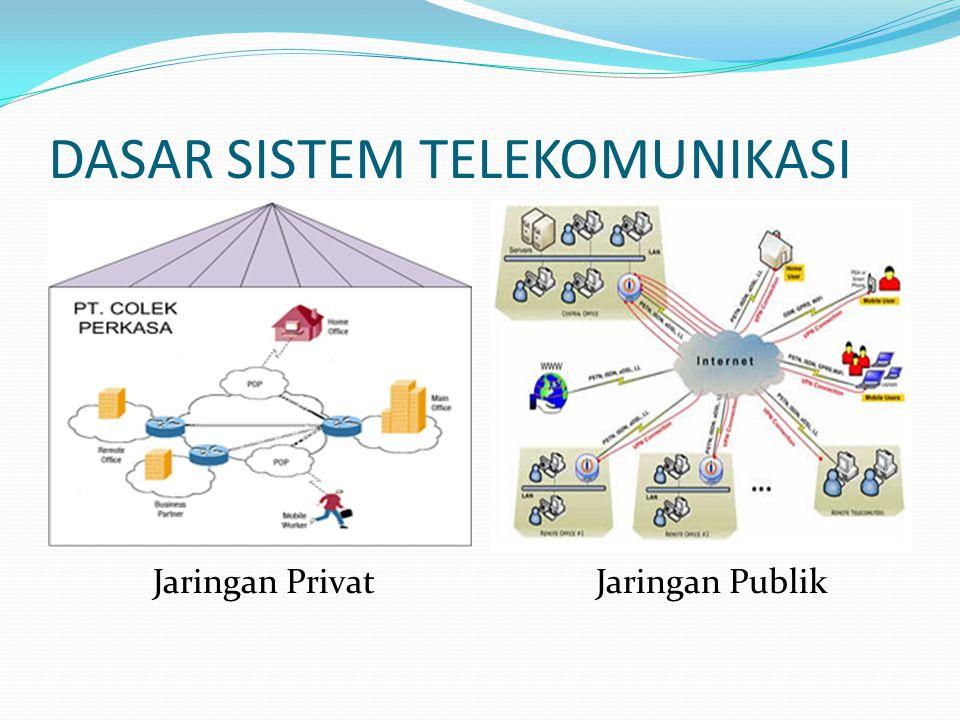 DASAR SISTEM TELEKOMUNIKASI Jaringan PrivatJaringan Publik