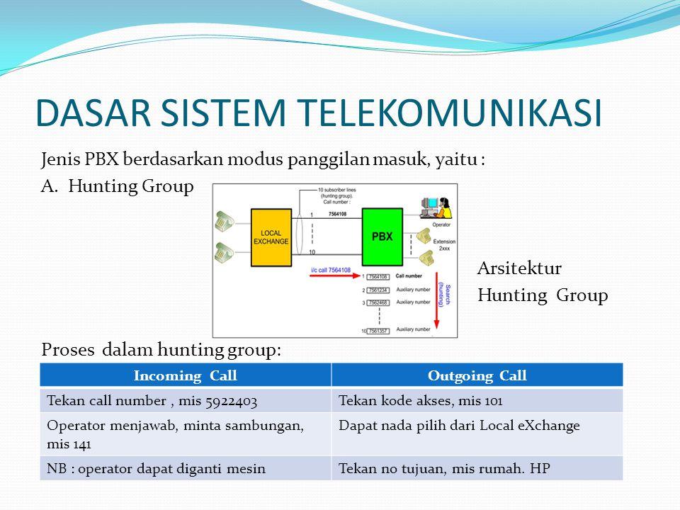 DASAR SISTEM TELEKOMUNIKASI Jenis PBX berdasarkan modus panggilan masuk, yaitu : A. Hunting Group Arsitektur Hunting Group Proses dalam hunting group: