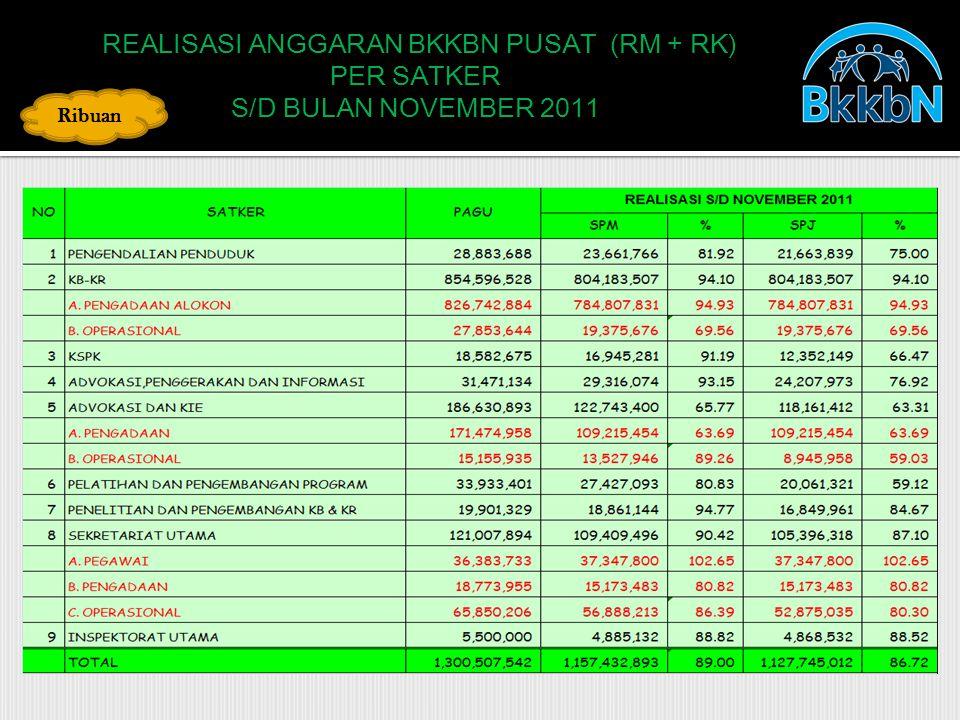 REALISASI ANGGARAN BKKBN PUSAT (RM + RK) REALISASI ANGGARAN BKKBN PUSAT (RM + RK) PER SATKER S/D BULAN NOVEMBER 2011 Ribuan