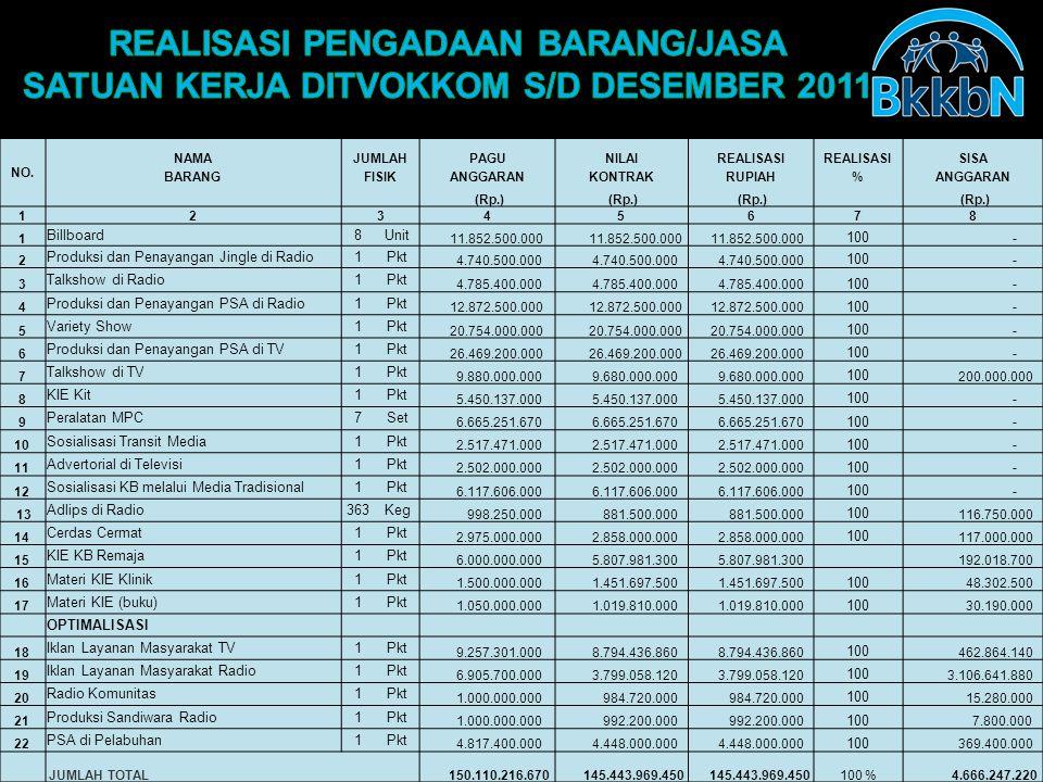 NO. NAMAJUMLAHPAGUNILAIREALISASI SISA BARANGFISIKANGGARANKONTRAKRUPIAH%ANGGARAN (Rp.) 12345678 1 Billboard8Unit 11.852.500.000 100 - 2 Produksi dan Pe