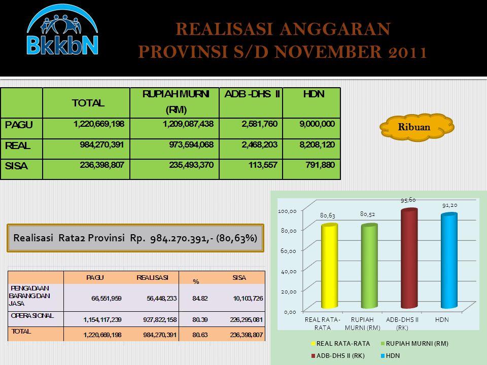 REALISASI ANGGARAN PROVINSI S/D NOVEMBER 2011 Ribuan Realisasi Rata2 Provinsi Rp. 984.270.391,- (80,63%)