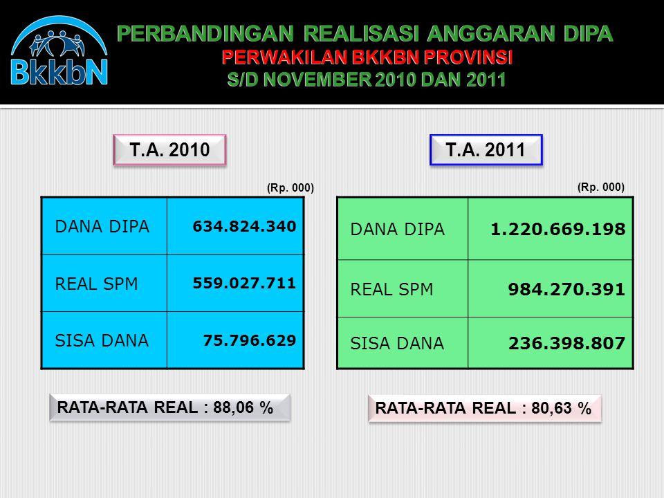 PERBANDINGAN REALISASI ANGGARAN DIPA PERWAKILAN BKKBN PROVINSI S/D NOVEMBER 2010 DAN 2011 PERBANDINGAN REALISASI ANGGARAN DIPA PERWAKILAN BKKBN PROVINSI S/D NOVEMBER 2010 DAN 2011 RATA-RATA REAL : 80,63 % RATA-RATA REAL : 88,06 % DANA DIPA 634.824.340 REAL SPM 559.027.711 SISA DANA 75.796.629 T.A.