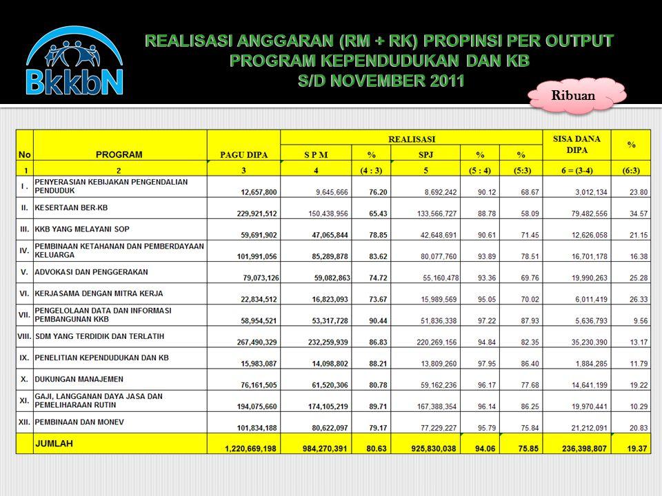 REALISASI ANGGARAN (RM + RK) PROPINSI PER OUTPUT PROGRAM KEPENDUDUKAN DAN KB S/D NOVEMBER 2011 REALISASI ANGGARAN (RM + RK) PROPINSI PER OUTPUT PROGRA