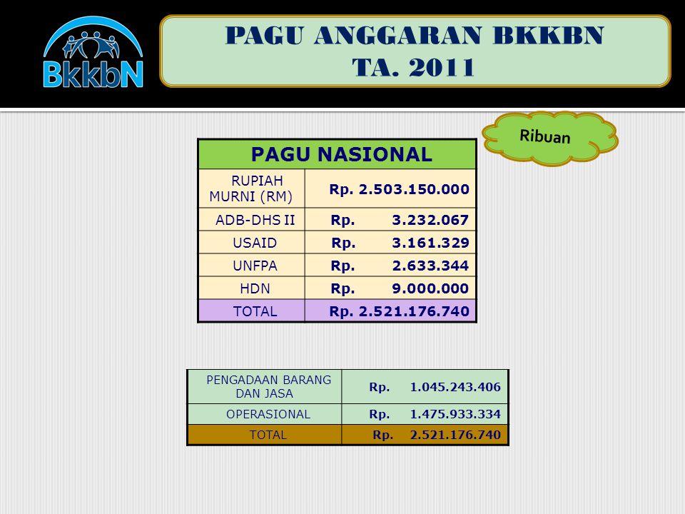 PAGU ANGGARAN BKKBN TA. 2011 PAGU NASIONAL RUPIAH MURNI (RM) Rp.