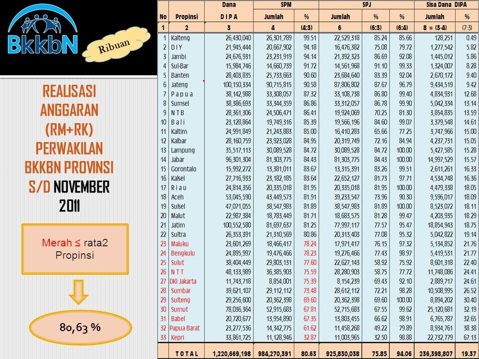 REALISASI ANGGARAN (RM+RK) PERWAKILAN BKKBN PROVINSI S/D NOVEMBER 2011 Ribuan Merah ≤ rata2 Propinsi 80,63 %