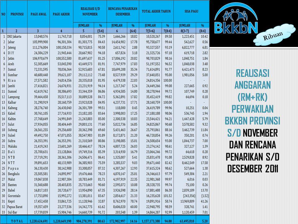 REALISASI ANGGARAN (RM+RK) PERWAKILAN BKKBN PROVINSI S/D NOVEMBER DAN RENCANA PENARIKAN S/D DESEMBER 2011 Ribuan