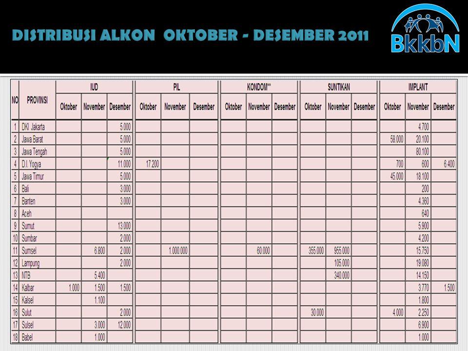DISTRIBUSI ALKON OKTOBER - DESEMBER 2011