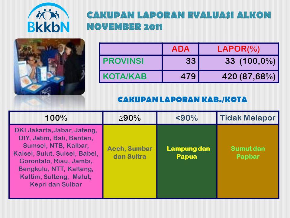 ADALAPOR(%) PROVINSI3333 (100,0%) KOTA/KAB479420 (87,68%) CAKUPAN LAPORAN KAB./KOTA 100%≥90%<90% Tidak Melapor DKI Jakarta,Jabar, Jateng, DIY, Jatim, Bali, Banten, Sumsel, NTB, Kalbar, Kalsel, Sulut, Sulsel, Babel, Gorontalo, Riau, Jambi, Bengkulu, NTT, Kalteng, Kaltim, Sulteng, Malut, Kepri dan Sulbar Aceh, Sumbar dan Sultra Lampung dan Papua Sumut dan Papbar CAKUPAN LAPORAN EVALUASI ALKON NOVEMBER 2011