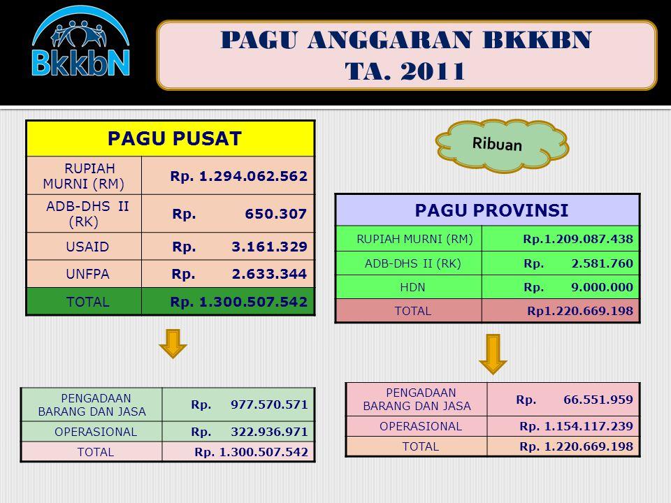 PENGADAAN BARANG DAN JASA Rp. 977.570.571 OPERASIONALRp.