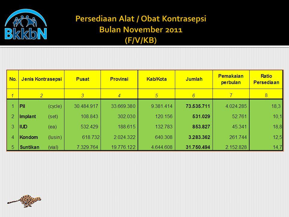 Persediaan Alat / Obat Kontrasepsi Bulan November 2011 (F/V/KB)