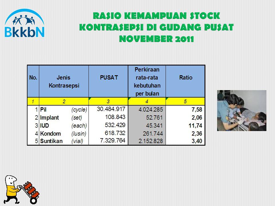 RASIO KEMAMPUAN STOCK KONTRASEPSI DI GUDANG PUSAT NOVEMBER 2011