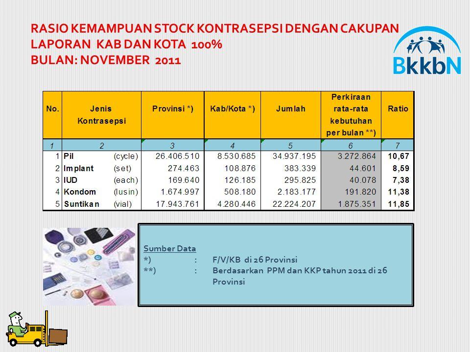 RASIO KEMAMPUAN STOCK KONTRASEPSI DENGAN CAKUPAN LAPORAN KAB DAN KOTA 100% BULAN: NOVEMBER 2011 Sumber Data *) : F/V/KB di 26 Provinsi **): Berdasarka