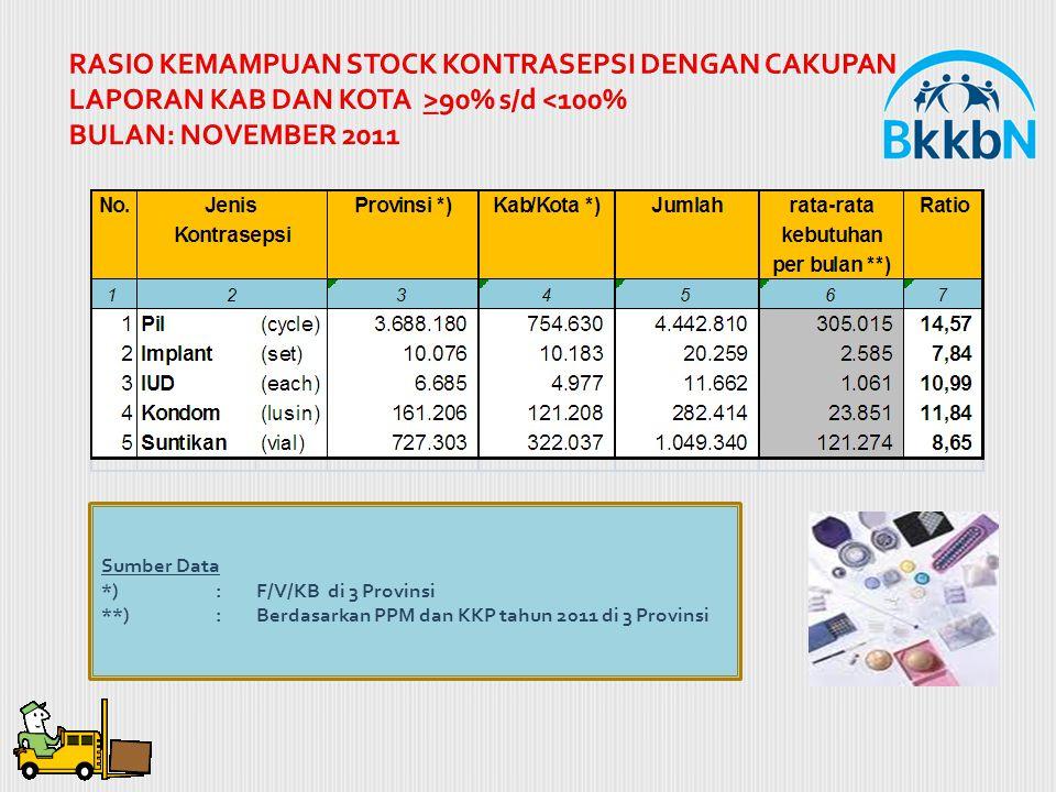 RASIO KEMAMPUAN STOCK KONTRASEPSI DENGAN CAKUPAN LAPORAN KAB DAN KOTA >90% s/d <100% BULAN: NOVEMBER 2011 Sumber Data *) : F/V/KB di 3 Provinsi **): B