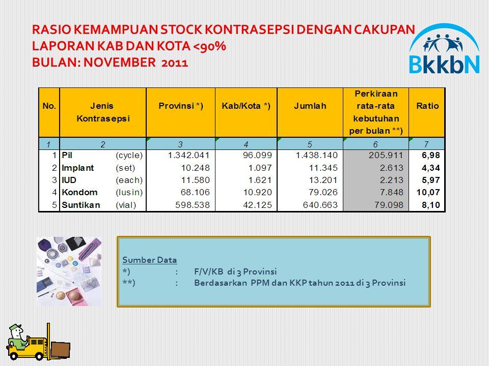 RASIO KEMAMPUAN STOCK KONTRASEPSI DENGAN CAKUPAN LAPORAN KAB DAN KOTA <90% BULAN: NOVEMBER 2011 Sumber Data *) : F/V/KB di 3 Provinsi **): Berdasarkan PPM dan KKP tahun 2011 di 3 Provinsi