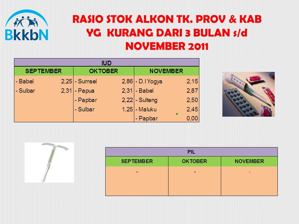 RASIO STOK ALKON TK. PROV & KAB YG KURANG DARI 3 BULAN s/d NOVEMBER 2011
