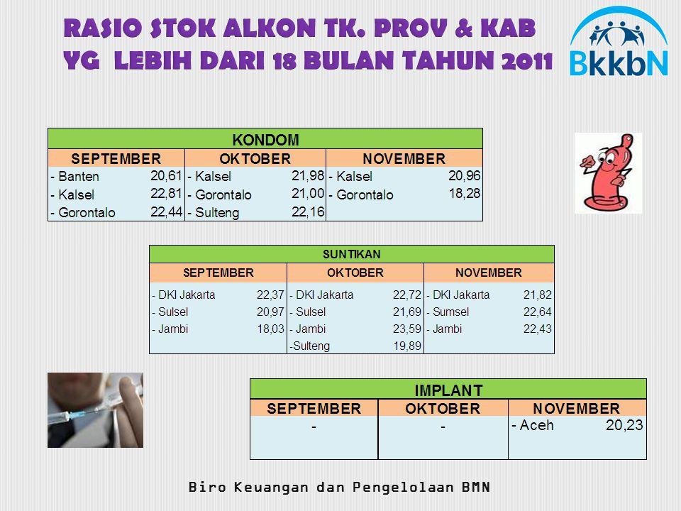 RASIO STOK ALKON TK. PROV & KAB YG LEBIH DARI 18 BULAN TAHUN 2011 Biro Keuangan dan Pengelolaan BMN