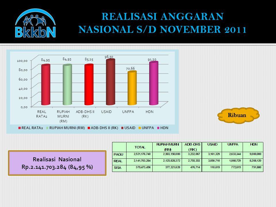 REALISASI ANGGARAN NASIONAL S/D NOVEMBER 2011 Ribuan Realisasi Nasional Rp.2.141.703.284 (84,95 %)