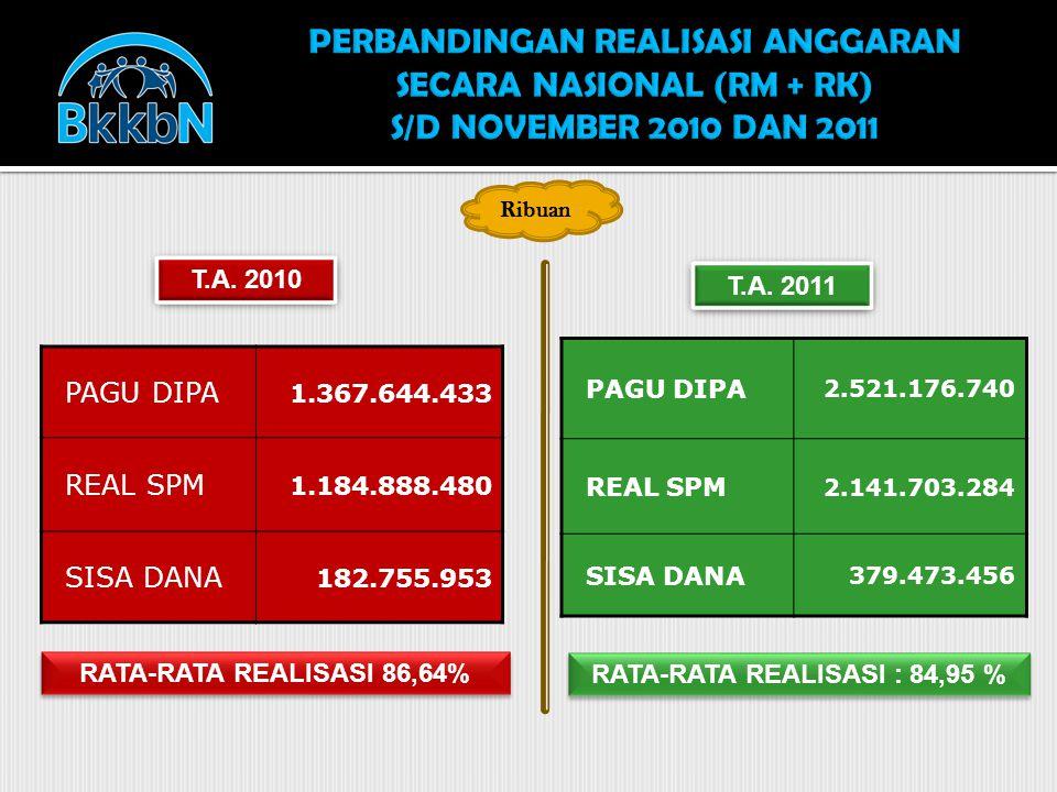 RATA-RATA REALISASI : 84,95 % PAGU DIPA 2.521.176.740 REAL SPM 2.141.703.284 SISA DANA 379.473.456 T.A. 2010 T.A. 2011 RATA-RATA REALISASI 86,64% PAGU