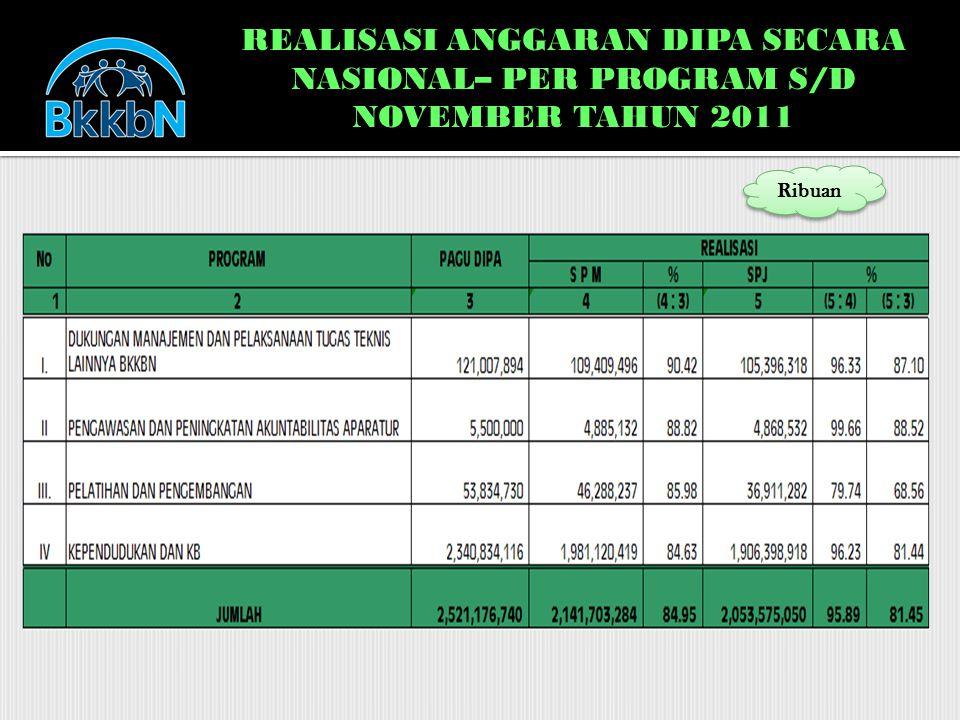 REALISASI ANGGARAN DIPA SECARA NASIONAL– PER PROGRAM S/D NOVEMBER TAHUN 2011 Ribuan