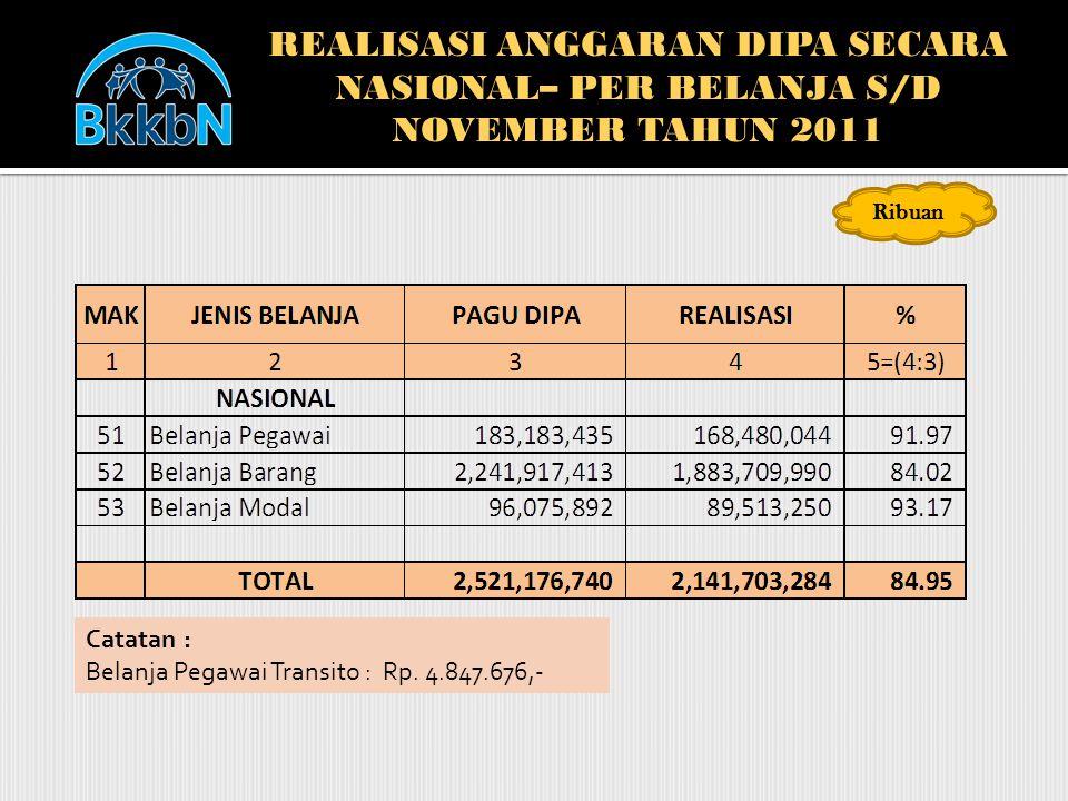 REALISASI ANGGARAN DIPA SECARA NASIONAL– PER BELANJA S/D NOVEMBER TAHUN 2011 Catatan : Belanja Pegawai Transito : Rp. 4.847.676,- Ribuan