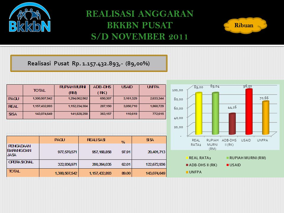 REALISASI ANGGARAN BKKBN PUSAT S/D NOVEMBER 2011 Ribuan Realisasi Pusat Rp. 1.157.432.893,- (89,00%)