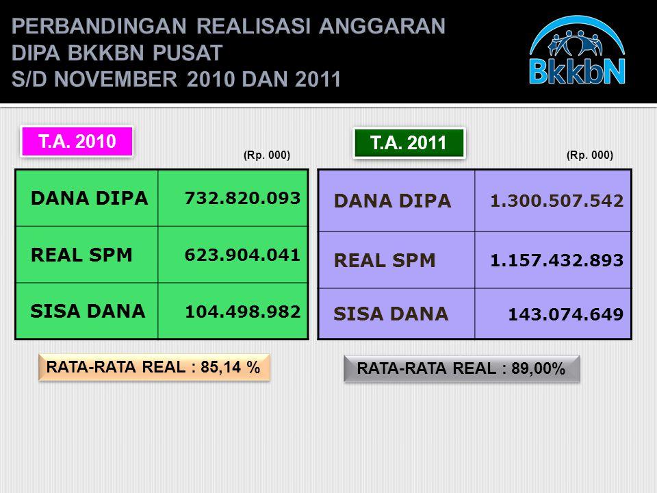 RATA-RATA REAL : 89,00% T.A. 2010 (Rp.