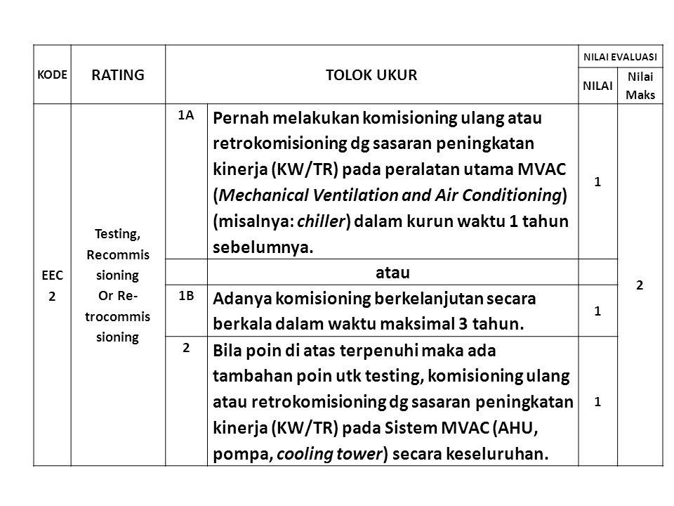 KODE RATINGTOLOK UKUR NILAI EVALUASI NILAI Nilai Maks EEC 2 Testing, Recommis sioning Or Re- trocommis sioning 1A Pernah melakukan komisioning ulang a