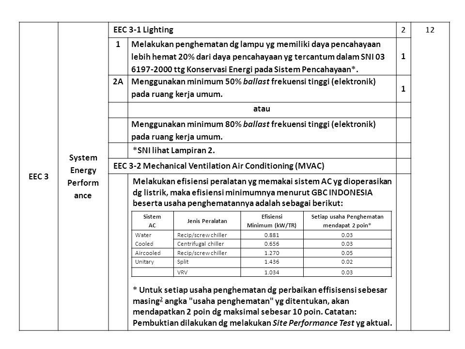 EEC 3 System Energy Perform ance EEC 3‐1 Lighting 1 Melakukan penghematan dg lampu yg memiliki daya pencahayaan lebih hemat 20% dari daya pencahayaan