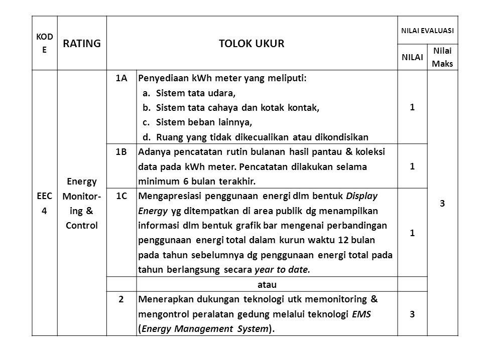 KOD E RATINGTOLOK UKUR NILAI EVALUASI NILAI Nilai Maks EEC 4 Energy Monitor- ing & Control 1A Penyediaan kWh meter yang meliputi: a.Sistem tata udara,