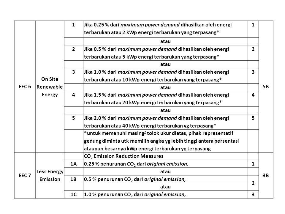 EEC 6 On Site Renewable Energy 1 Jika 0.25 % dari maximum power demand dihasilkan oleh energi terbarukan atau 2 kWp energi terbarukan yang terpasang*