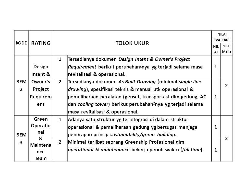 KODE RATINGTOLOK UKUR NILAI EVALUASI NIL AI Nilai Maks BEM 2 Design Intent & Owner's Project Requirem ent 1 Tersedianya dokumen Design Intent & Owner'