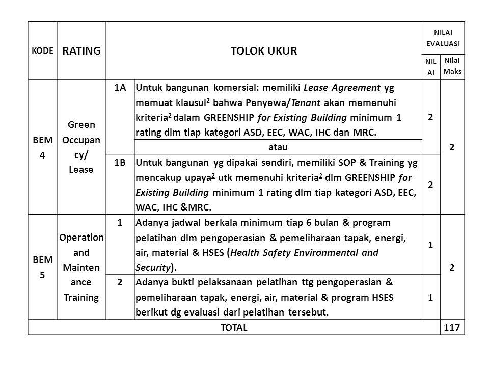 KODE RATINGTOLOK UKUR NILAI EVALUASI NIL AI Nilai Maks BEM 4 Green Occupan cy/ Lease 1A Untuk bangunan komersial: memiliki Lease Agreement yg memuat k