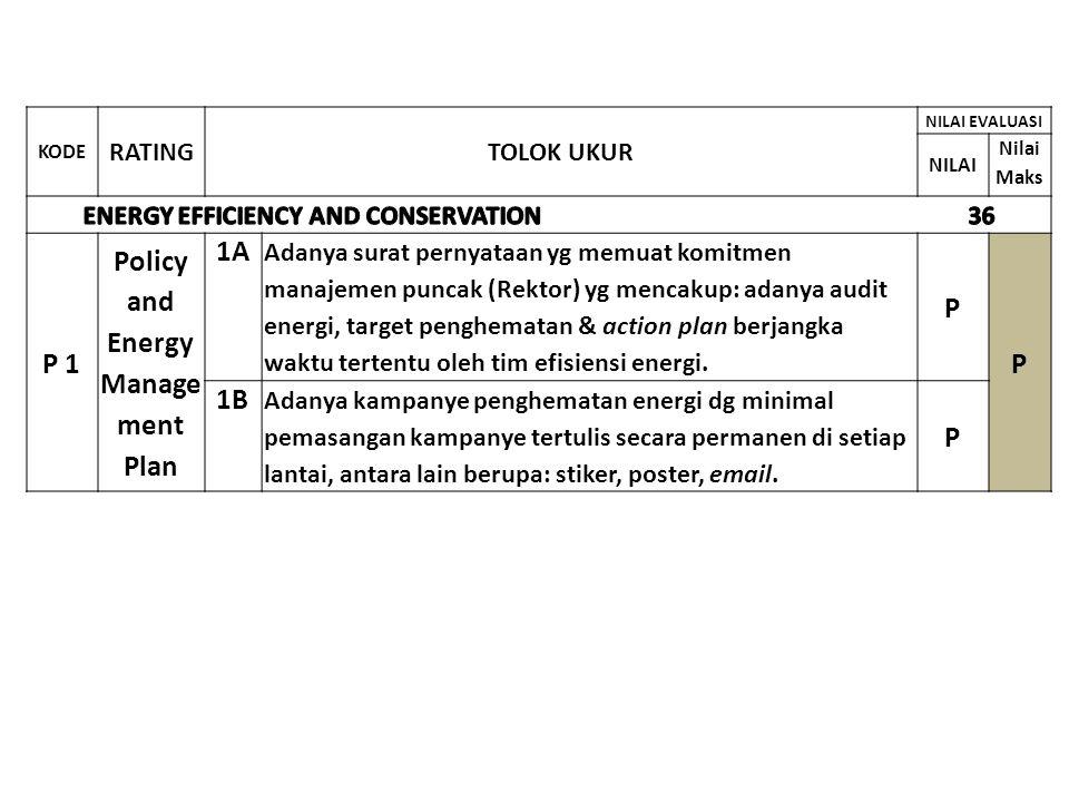 KODE RATINGTOLOK UKUR NILAI EVALUASI NIL AI Nilai Maks BUILDING ENVIRONMNET MANAGEMENT 13 P 1 Operation & Maintenan ce Policy Adanya Rencana operation & maintenance yg mendukung sasaran pencapaian rating 2 GREENSHIP EB, dititikberatkan pada: sistem mekanikal & elektrikal, sistem plumbing & kualitas air, pemeliharaan eksterior & interior, purchasing & pengelolaan sampah.
