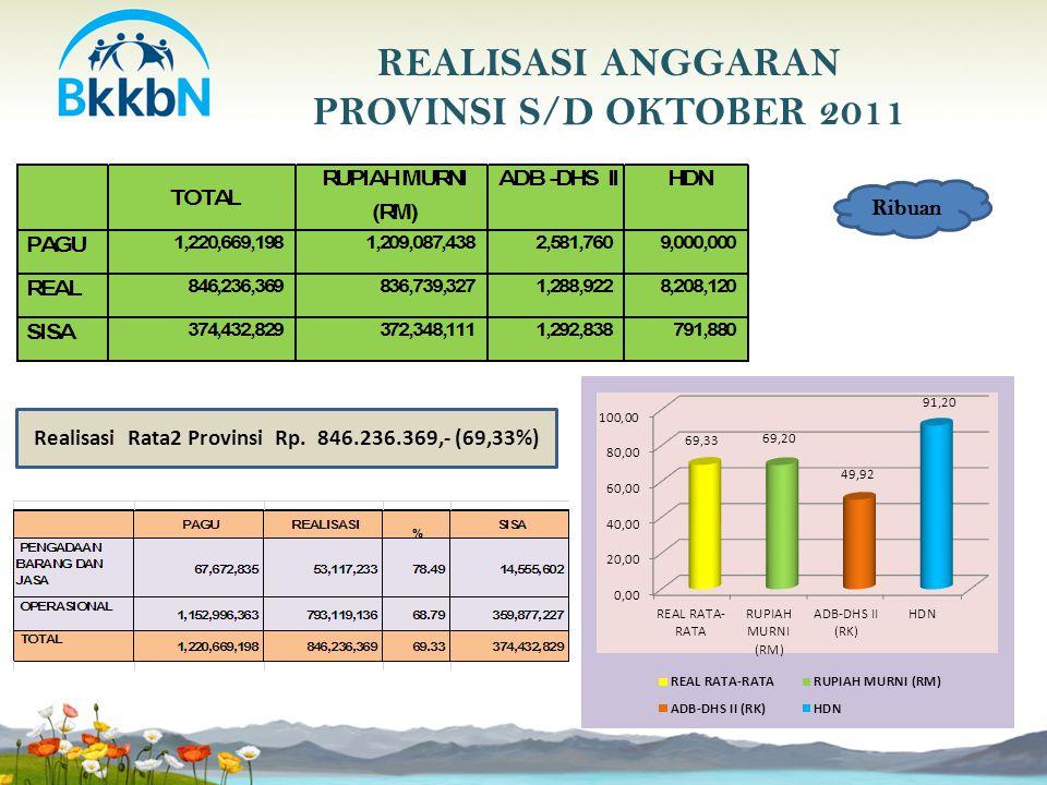 REALISASI ANGGARAN PROVINSI S/D OKTOBER 2011 Ribuan Realisasi Rata2 Provinsi Rp. 846.236.369,- (69,33%)