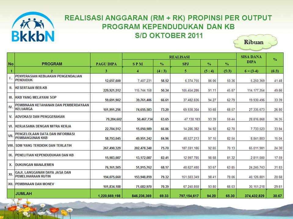 REALISASI ANGGARAN (RM + RK) PROPINSI PER OUTPUT PROGRAM KEPENDUDUKAN DAN KB S/D OKTOBER 2011 REALISASI ANGGARAN (RM + RK) PROPINSI PER OUTPUT PROGRAM