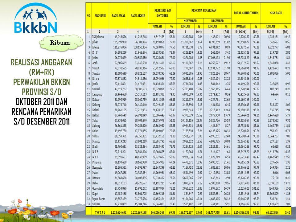 REALISASI ANGGARAN (RM+RK) PERWAKILAN BKKBN PROVINSI S/D OKTOBER 2011 DAN RENCANA PENARIKAN S/D DESEMBER 2011 Ribuan