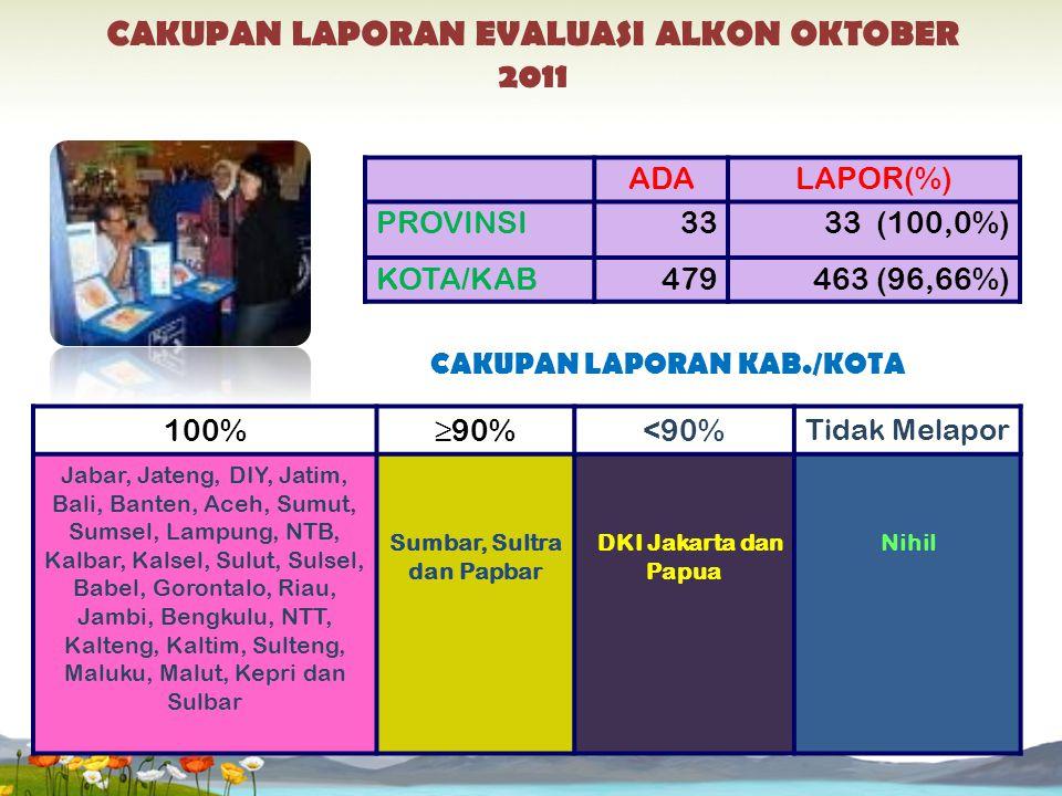 ADALAPOR(%) PROVINSI3333 (100,0%) KOTA/KAB479463 (96,66%) CAKUPAN LAPORAN KAB./KOTA 100%≥90%<90% Tidak Melapor Jabar, Jateng, DIY, Jatim, Bali, Banten